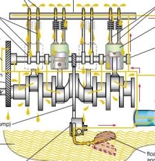A motor kenési rendszere