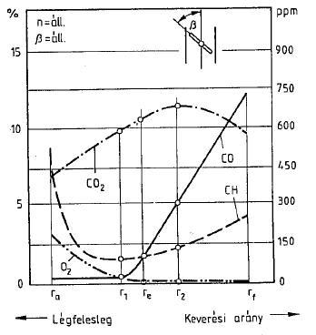 Kipufogógázok a légfelesleg függvényében