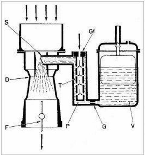 Főfúvóka-rendszer