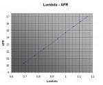AFR - Lambda