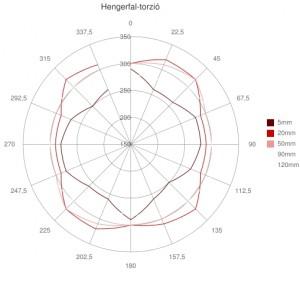 Hengerfal-deformáció - Top