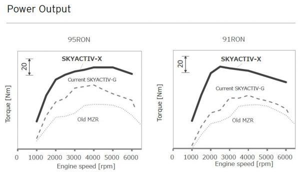 Skyactive összehasonlítás