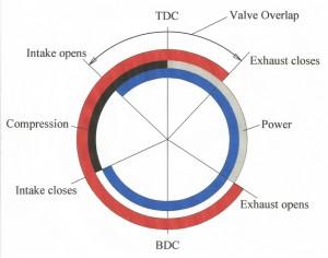 Camshaft timing diagram