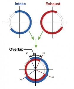 Cam timing diagram
