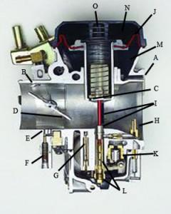 Karburátor metszet
